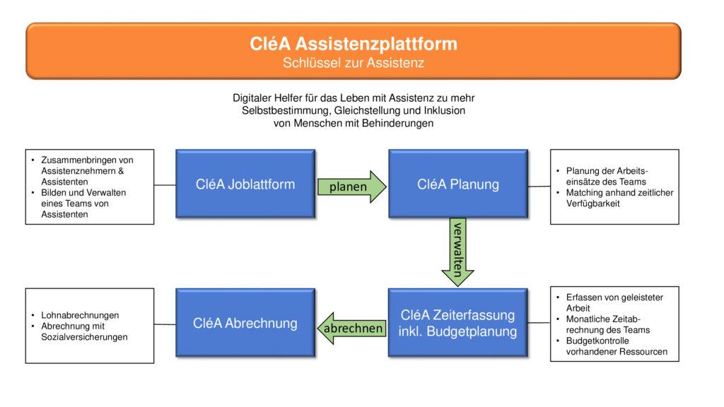 Die CléA Assistenzplattform