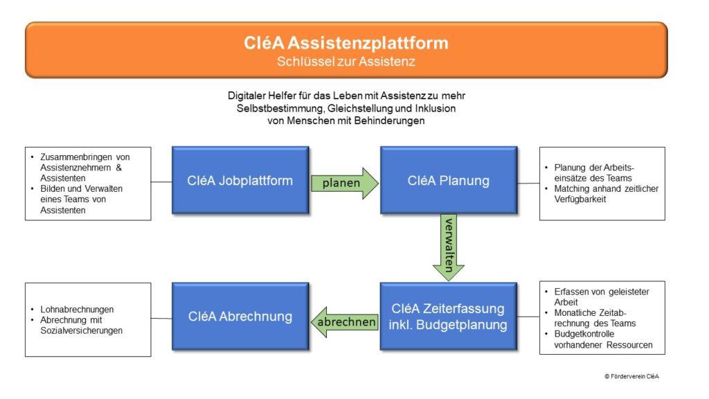Die CléA Assistenzplattform: Finden von Assistenz mit der CléA Jobplattform; planen mit CléA Planung; verwalten mit CléA Zeiterfassung inkl. Budgetplanung; Abrechnen mit der CléA Abrechnung